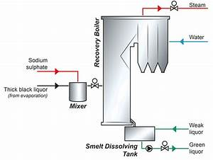 Recovery Boiler