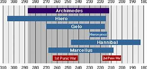 Timeline of Greek Astronomy - Pics about space