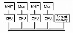 real computer science begins where we almost stop reading With figure 18 schematic diagram of von neumann architectureadapted from