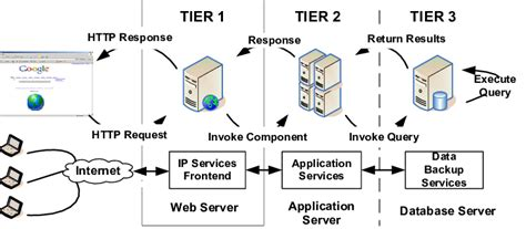 A Typical 3 Tier Server Architecture Tier 1—web Server