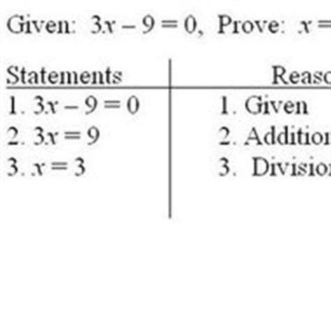 Algebraic Proof Tutorial  Sophia Learning