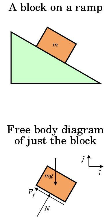 File Free Body Diagram Svg Wikipedia