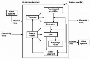 Example Of A Flow Diagram In Iso