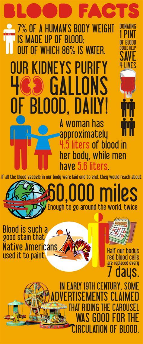 donating blood    healthy   vitals