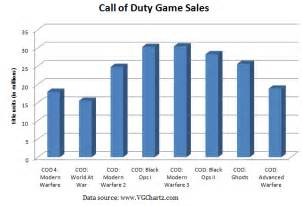 What If Activision Puts An End To Call Of Duty Franchise?