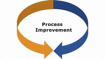 Improvement Process Path Method Practice Lean