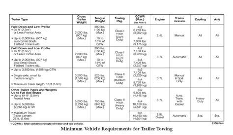 2500 Vs 3500 Max Towing Capacity Dodge Diesel Diesel .html