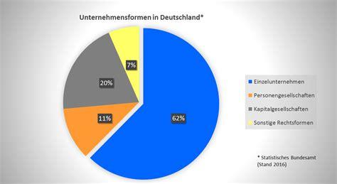 rechtsformen  deutschland real mofscotland
