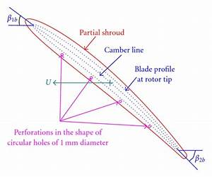 Rotor Blade Tip Profile With Partial Shroud