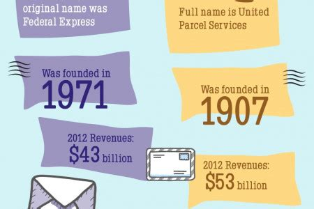 Nov 05, 2020 · to buy something online without a credit card, use a debit card if you have one, since they're accepted by most websites. UPS vs. FedEx: Surprising Stats Compared | Visual.ly