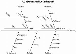 3 3 Cause-and-effect Diagrams