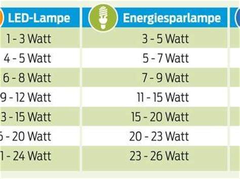 vergleich led watt glühbirne im tr 252 ben licht der falschen birne