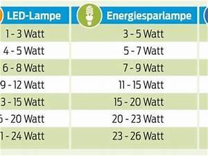 Led Watt Vergleich : im tr ben licht der falschen birne ~ A.2002-acura-tl-radio.info Haus und Dekorationen