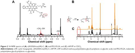 full text cyclic hexapeptide conjugated nanoparticles