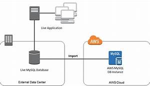 Importing Data To An Amazon Rds Mysql Or Mariadb Db