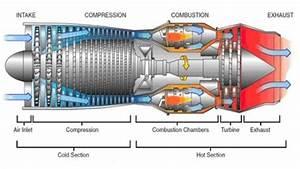 Neo Jet Engine Design