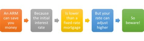 adjustable rate mortgages work  truth  mortgage