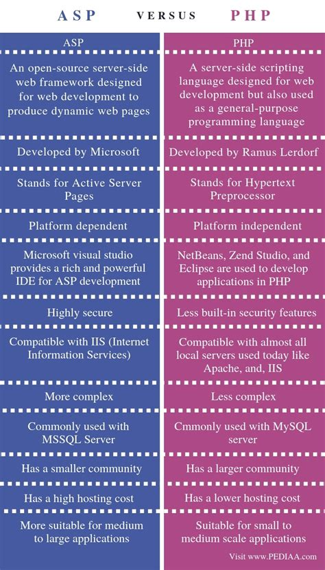 what is the difference between asp and php pediaa