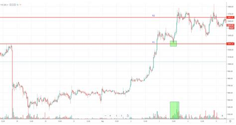 As with any trade, you may turn a profit or lose, depending on how. Day trading Bitcoin: 3 easy strategies - AAX Academy