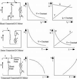 Shunt Dc Motor Calculations
