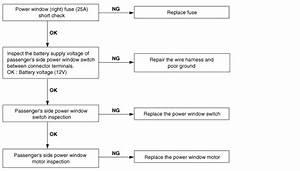 Hyundai Elantra  Troubleshooting - Power Windows