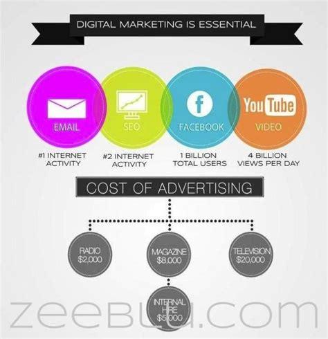 Digital Marketing Materials by 9 Best Digital Marketing Materials Images On