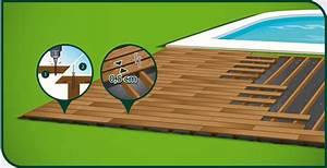 Pose Lame De Terrasse Composite Sans Lambourde : ma terrasse en bois le site d 39 information sur les terrasses ~ Premium-room.com Idées de Décoration