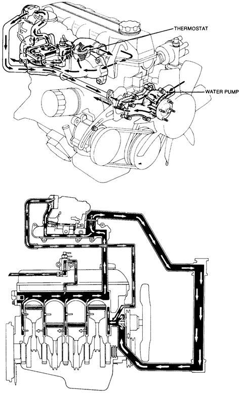 Repair Guides Engine Mechanical Water Pump