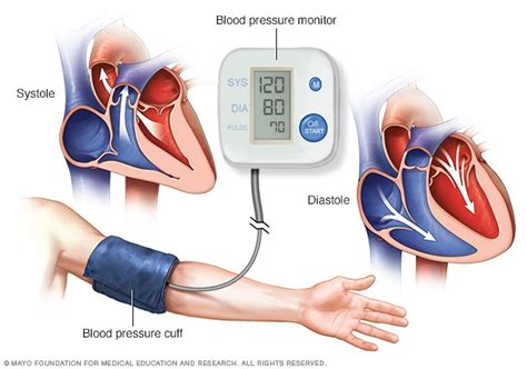 tips  control high blood pressure news news express