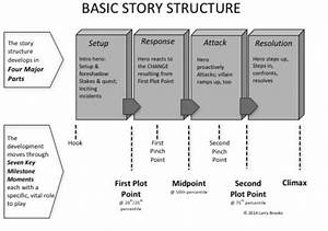 Developing The Novel - 4-act Story Structure