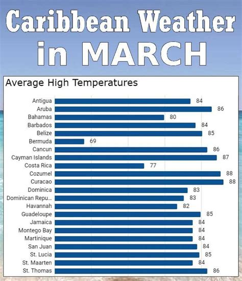caribbean weather  march