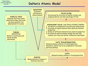 Dalton U2019s Atomic Theory