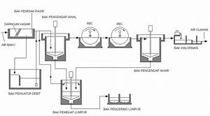 Pengolahan Limbah Cair  U2013 Rbc   Rotating Biological