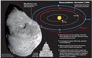 NASA Asteroid Apophis - Pics about space