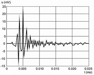 The Time Representation Of Typical Model Impulse Noise