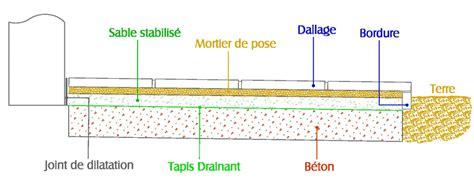 tapis drainant sous dallage la pose scell 233 e pierres info