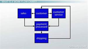 Work Flow Chart Example Definition Video Lesson