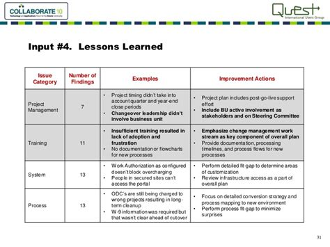 lessons learned project management we trained you why didnt you learn a study in change management