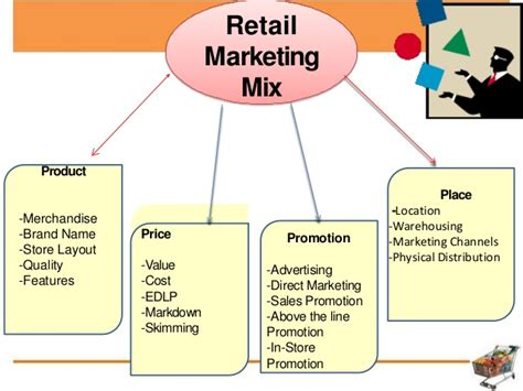 marketing caign the retail marketing mix distribution channel and supply