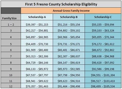 tuition lighthouse for children 383 | Income Guidelines for Scholarship