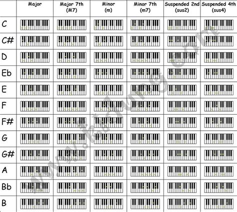 all of me not angka piano scale chart