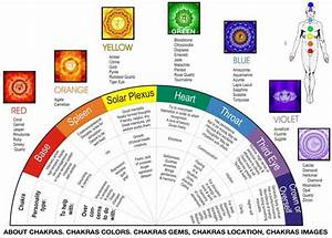 About Chakras | Happy True Life