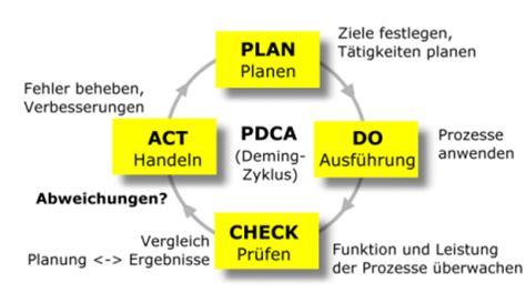 qualitaetsmanagement paeger consulting