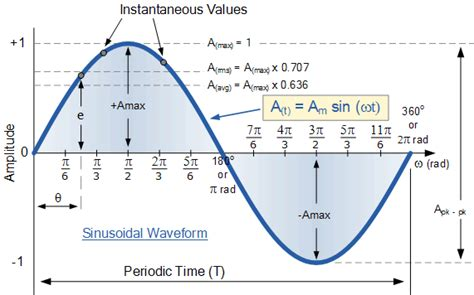 skedavale sinusoidalegif wikipedia