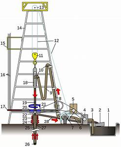 Rotary Table  Drilling Rig
