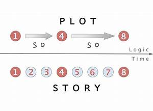 List Of Synonyms And Antonyms Of The Word  Plot