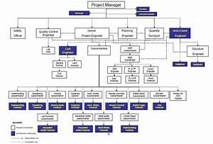 Construction Project Job Descriptions  U0026 Organization Chart