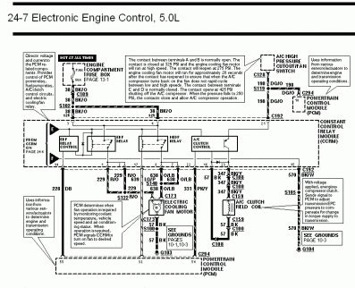 Eec Wiring Diagram Mustang Fuse Diagram by 94 98 Mustang Fuse Locations And Id S Chart Diagram 1994