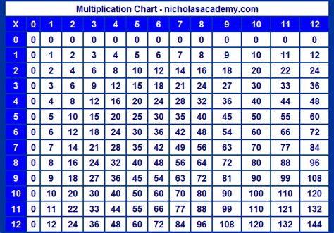 multiplication chart   twelve times table chart