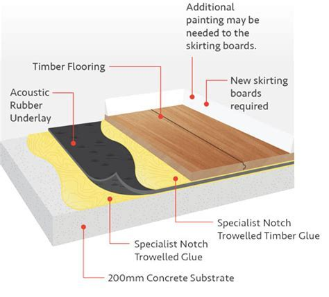 Acoustic Flooring   Cost Savings